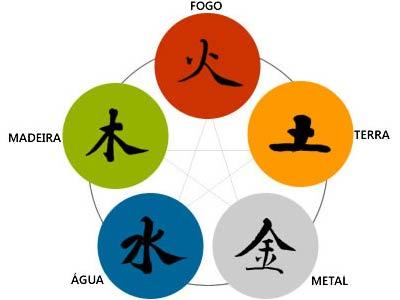Elementos-Astrologia-Chinesa